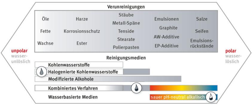 Reinigungsmedien zur Teilereinigung im Nassverfahren - kombiniertes Verfahren